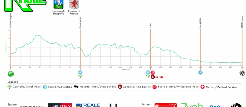 22 km di corsa
